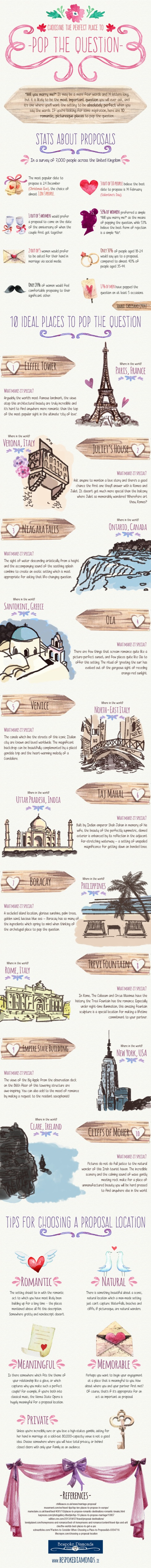 Proposal-Locations-Infographic-Bespoke-Diamonds (2)